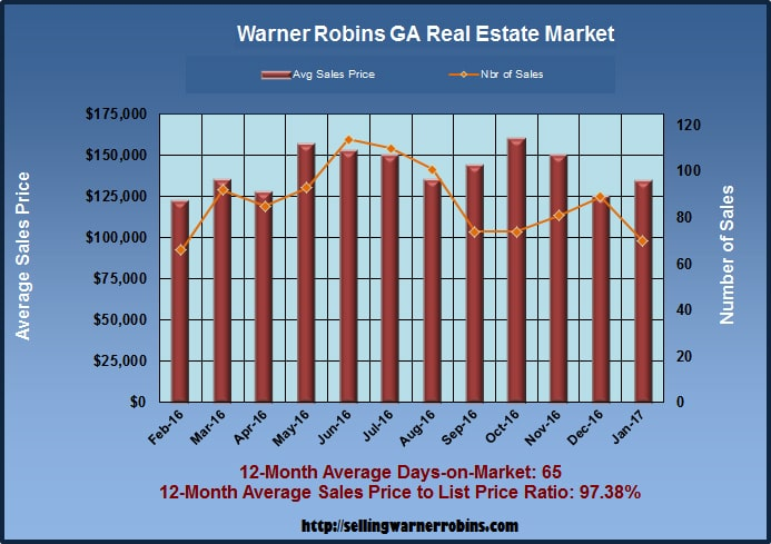Home Sales in Warner Robins GA in January 2017
