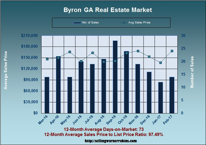 Home Sales in Byron GA in February 2017
