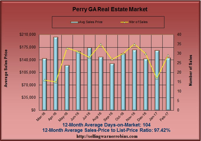 Home Sales in Perry GA in February 2017