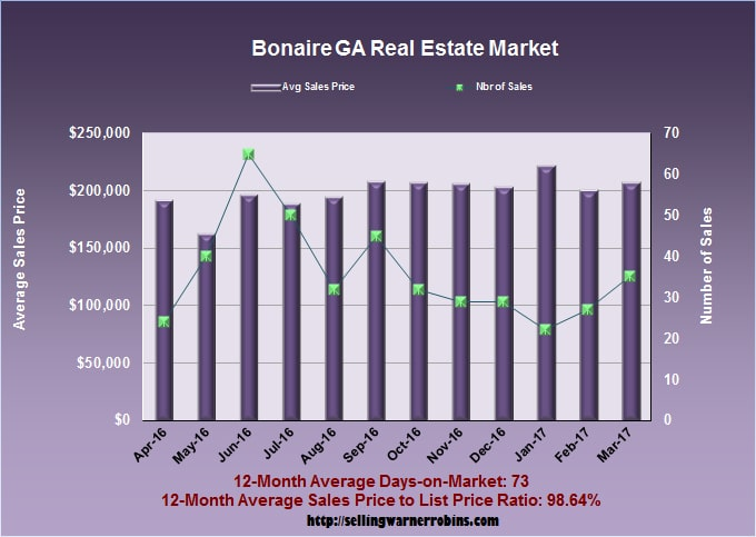 Home Sales in Bonaire GA in March 2017