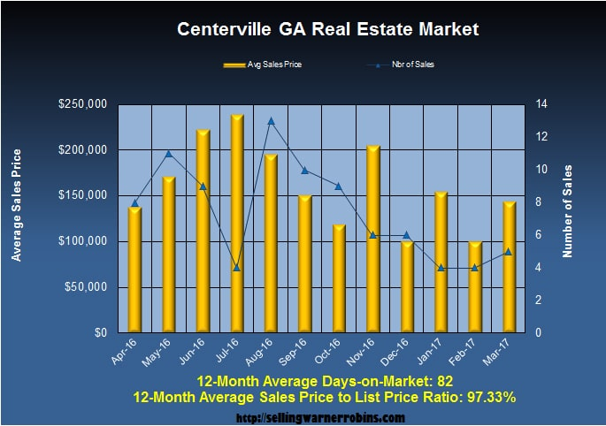 Home Sales in Centerville GA in March 2017