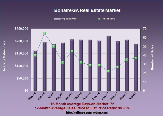 Home Sales in Bonaire GA in April 2017