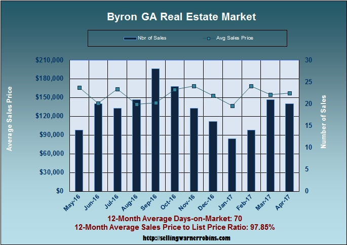 Home Sales in Byron GA in April 2017