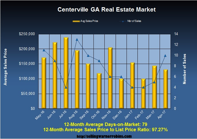 Home Sales in Centerville GA in April 2017