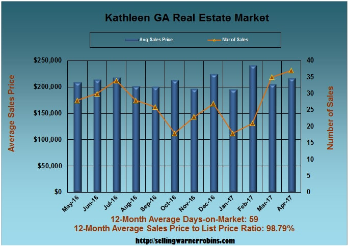 Home Sales in Kathleen GA in April 2017