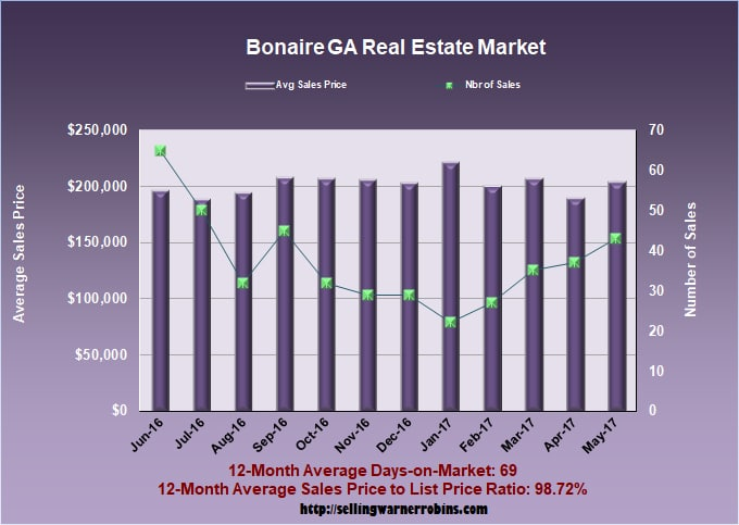 Home Sales in Bonaire GA in May 2017