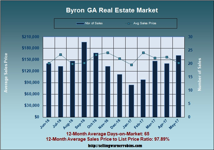 Home Sales in Byron GA in May 2017