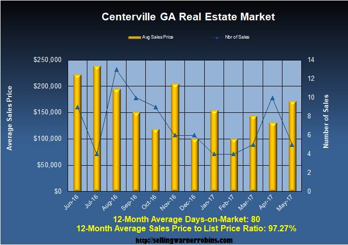 Home Sales in Centerville GA in May 2017