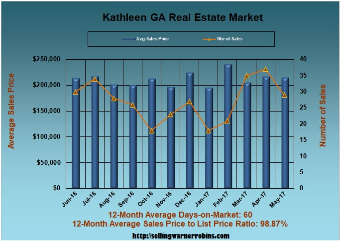 Home Sales in Kathleen GA in May 2017