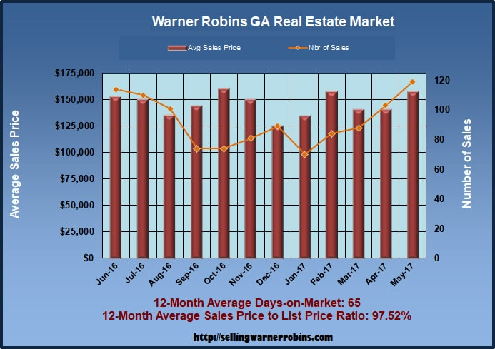 Home Sales in Warner Robins GA in May 2017